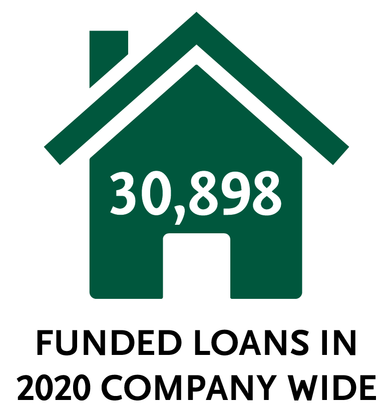 30,898 funded loans in 2020 company wide